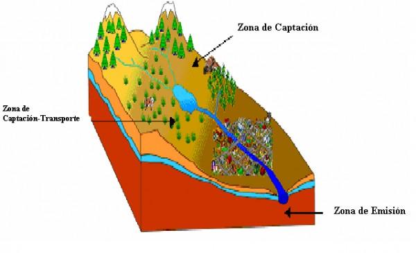 Manual Cuencas Hidrográficas